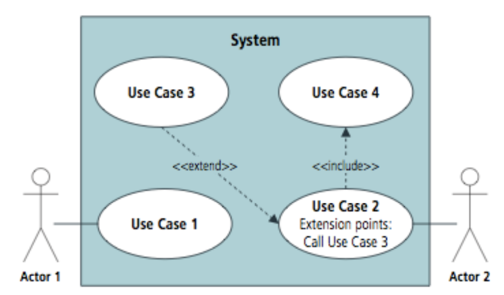 CBAP Use Case Diagram