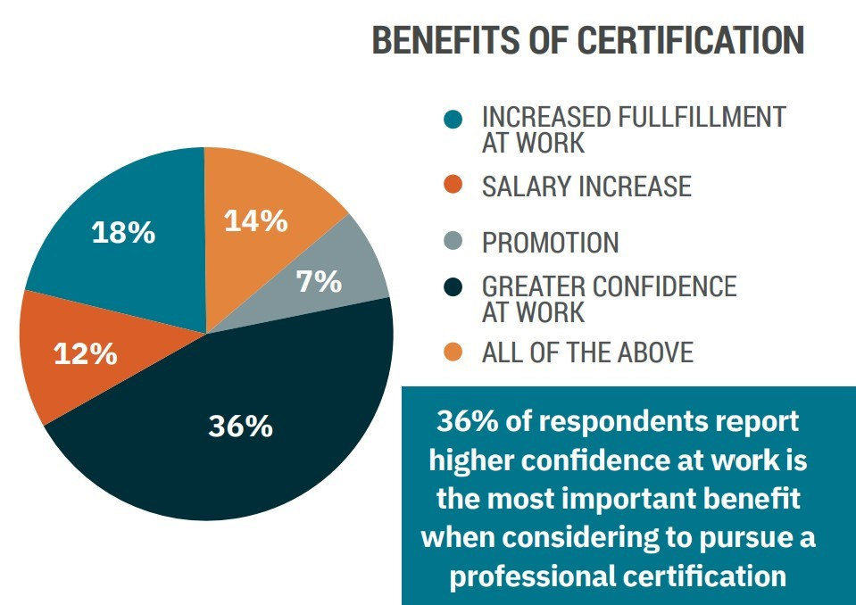 benefits-of-certification